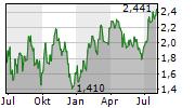 ATHABASCA OIL CORPORATION Chart 1 Jahr