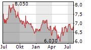 ATHENS WATER SUPPLY & SEWAGE SA Chart 1 Jahr