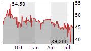 ATHOS IMMOBILIEN AG Chart 1 Jahr
