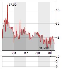 ATHOS IMMOBILIEN Aktie Chart 1 Jahr