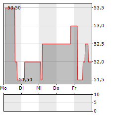 ATHOS IMMOBILIEN Aktie 1-Woche-Intraday-Chart