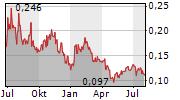 ATICO MINING CORPORATION Chart 1 Jahr