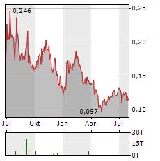 ATICO MINING Aktie Chart 1 Jahr
