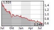 ATLANTIC PETROLEUM P/F Chart 1 Jahr