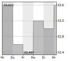 ATLANTIC UNION BANKSHARES CORPORATION Chart 1 Jahr