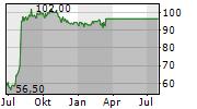 ATLAS AIR WORLDWIDE HOLDINGS INC Chart 1 Jahr
