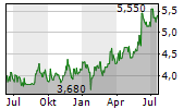 ATLAS ARTERIA Chart 1 Jahr