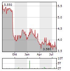 ATLAS ARTERIA Aktie Chart 1 Jahr