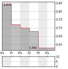 ATLAS ARTERIA Aktie 5-Tage-Chart