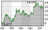 ATLAS COPCO AB A Chart 1 Jahr