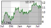 ATLAS COPCO AB B Chart 1 Jahr