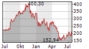 ATLASSIAN CORPORATION PLC Chart 1 Jahr