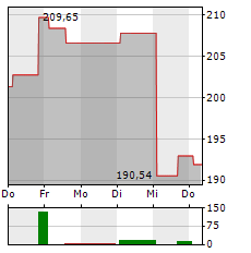 ATLASSIAN Aktie 1-Woche-Intraday-Chart
