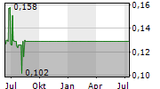 ATON RESOURCES INC Chart 1 Jahr