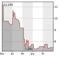 ATOS SE Chart 1 Jahr