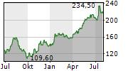ATOSS SOFTWARE AG Chart 1 Jahr