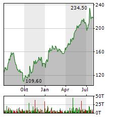 ATOSS SOFTWARE Aktie Chart 1 Jahr
