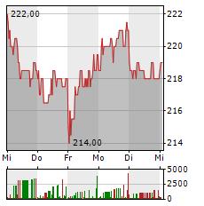 ATOSS SOFTWARE Aktie 5-Tage-Chart