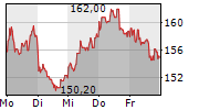 ATOSS SOFTWARE AG 1-Woche-Intraday-Chart