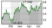 ATRIUM LJUNGBERG AB Chart 1 Jahr