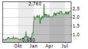 ATTICA HOLDINGS SA Chart 1 Jahr