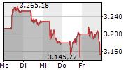 ATX 5-Tage-Chart