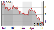 AUDACY INC Chart 1 Jahr