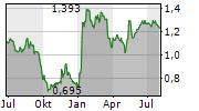 AUDAX RENOVABLES SA Chart 1 Jahr