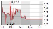 AUDEN AG Chart 1 Jahr