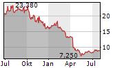 AUDIOCODES LTD Chart 1 Jahr