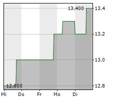 AUDIUS SE Chart 1 Jahr