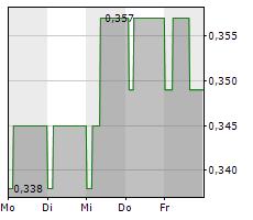 AUGA GROUP AB Chart 1 Jahr