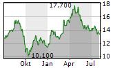 AUMANN AG Chart 1 Jahr