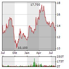 AUMANN Aktie Chart 1 Jahr