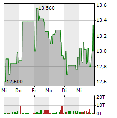 AUMANN Aktie 1-Woche-Intraday-Chart