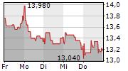 AUMANN AG 5-Tage-Chart