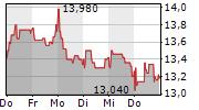 AUMANN AG 1-Woche-Intraday-Chart