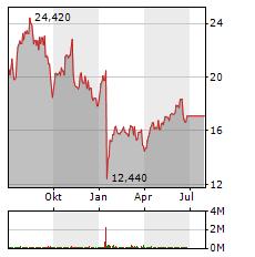 AURELIUS Aktie Chart 1 Jahr