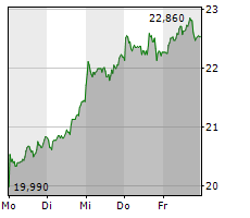 AURELIUS EQUITY OPPORTUNITIES SE & CO KGAA Chart 1 Jahr