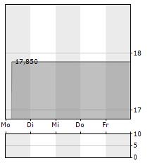 AURELIUS Aktie 1-Woche-Intraday-Chart