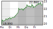 AURELIUS EQUITY OPPORTUNITIES SE & CO KGAA 1-Woche-Intraday-Chart