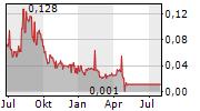 AURELIUS MINERALS INC Chart 1 Jahr