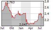 AURIZON HOLDINGS LIMITED Chart 1 Jahr