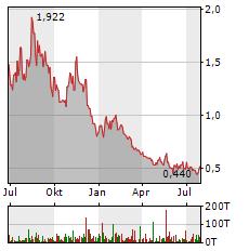 AURORA CANNABIS Aktie Chart 1 Jahr
