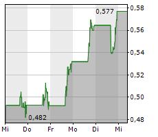 AURORA CANNABIS INC Chart 1 Jahr