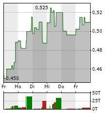 AURORA CANNABIS Aktie 1-Woche-Intraday-Chart