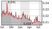 AURORA LABS LIMITED Chart 1 Jahr