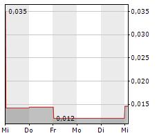 AURORA SOLAR TECHNOLOGIES INC Chart 1 Jahr