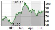 AURUBIS AG Chart 1 Jahr