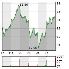 AURUBIS Aktie 5-Tage-Chart